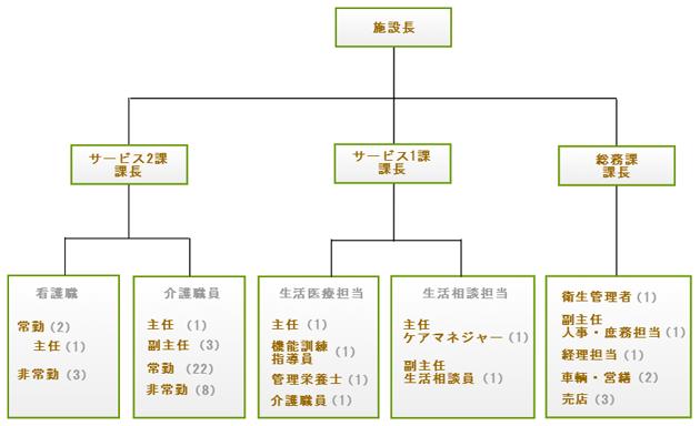コスモホーム組織図